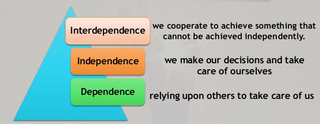 interdependent.01 7-habits-presentation-4-638